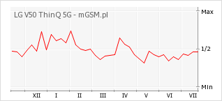 Wykres zmian popularności telefonu LG V50 ThinQ 5G