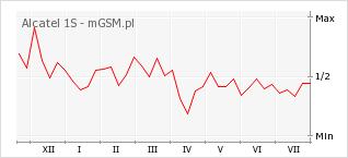 Wykres zmian popularności telefonu Alcatel 1S