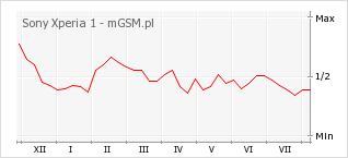 Wykres zmian popularności telefonu Sony Xperia 1