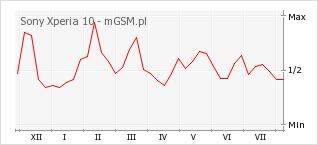 Wykres zmian popularności telefonu Sony Xperia 10