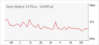 Wykres zmian popularności telefonu Sony Xperia 10 Plus