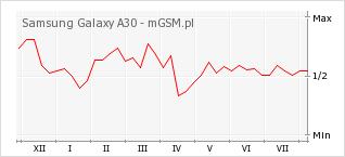 Wykres zmian popularności telefonu Samsung Galaxy A30