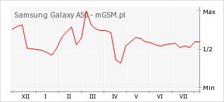 Wykres zmian popularności telefonu Samsung Galaxy A50