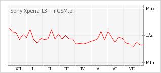 Wykres zmian popularności telefonu Sony Xperia L3