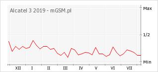Wykres zmian popularności telefonu Alcatel 3 2019