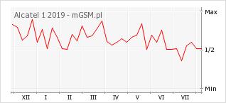 Wykres zmian popularności telefonu Alcatel 1 2019