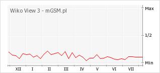 Wykres zmian popularności telefonu Wiko View 3