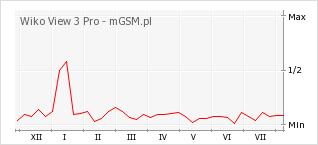 Wykres zmian popularności telefonu Wiko View 3 Pro