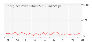 Wykres zmian popularności telefonu Energizer Power Max P551S
