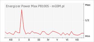 Wykres zmian popularności telefonu Energizer Power Max P8100S