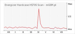 Wykres zmian popularności telefonu Energizer Hardcase H570S Scan