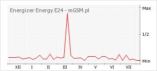 Wykres zmian popularności telefonu Energizer Energy E24