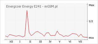 Wykres zmian popularności telefonu Energizer Energy E241