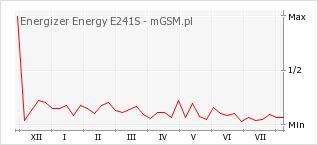Wykres zmian popularności telefonu Energizer Energy E241S