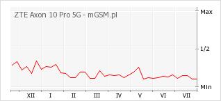 Wykres zmian popularności telefonu ZTE Axon 10 Pro 5G