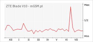 Wykres zmian popularności telefonu ZTE Blade V10