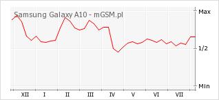Wykres zmian popularności telefonu Samsung Galaxy A10
