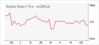 Wykres zmian popularności telefonu Redmi Note 7 Pro