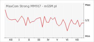 Wykres zmian popularności telefonu MaxCom Strong MM917