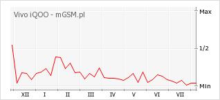 Wykres zmian popularności telefonu Vivo iQOO