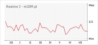 Wykres zmian popularności telefonu Realme 3