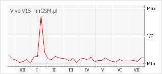 Wykres zmian popularności telefonu Vivo V15