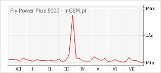 Wykres zmian popularności telefonu Fly Power Plus 5000