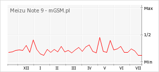 Wykres zmian popularności telefonu Meizu Note 9