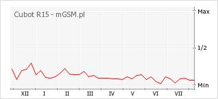 Wykres zmian popularności telefonu Cubot R15