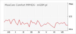 Wykres zmian popularności telefonu MaxCom Comfort MM426