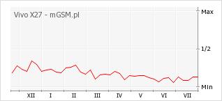 Wykres zmian popularności telefonu Vivo X27