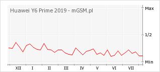 Wykres zmian popularności telefonu Huawei Y6 Prime 2019