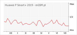 Wykres zmian popularności telefonu Huawei P Smart+ 2019