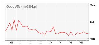 Wykres zmian popularności telefonu Oppo A5s