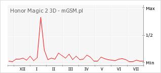 Wykres zmian popularności telefonu Honor Magic 2 3D