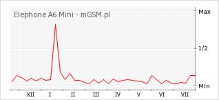 Wykres zmian popularności telefonu Elephone A6 Mini
