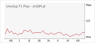 Wykres zmian popularności telefonu Umidigi F1 Play