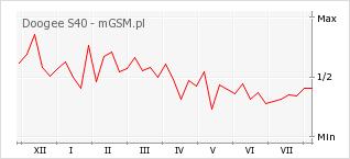 Wykres zmian popularności telefonu Doogee S40