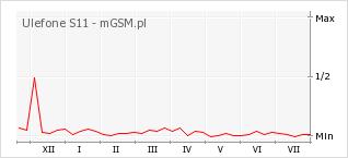 Wykres zmian popularności telefonu Ulefone S11