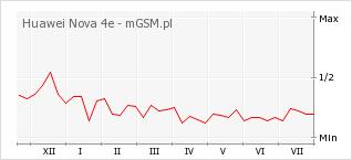Wykres zmian popularności telefonu Huawei Nova 4e