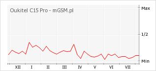 Wykres zmian popularności telefonu Oukitel C15 Pro
