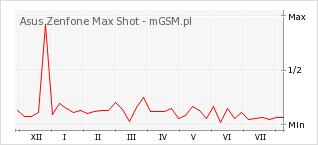 Wykres zmian popularności telefonu Asus Zenfone Max Shot