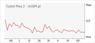 Wykres zmian popularności telefonu Cubot Max 2