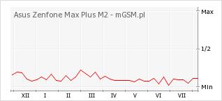 Wykres zmian popularności telefonu Asus Zenfone Max Plus M2