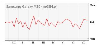 Wykres zmian popularności telefonu Samsung Galaxy M30