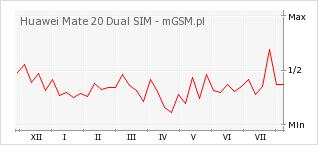 Wykres zmian popularności telefonu Huawei Mate 20 Dual SIM