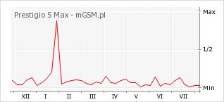 Wykres zmian popularności telefonu Prestigio S Max