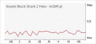 Wykres zmian popularności telefonu Xiaomi Black Shark 2 Helo