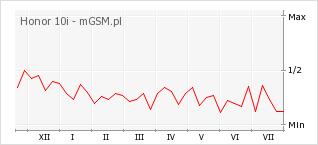 Wykres zmian popularności telefonu Honor 10i