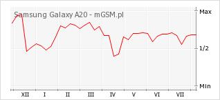 Wykres zmian popularności telefonu Samsung Galaxy A20